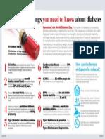 Know Diabetics