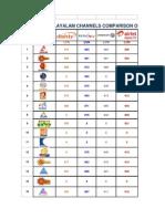 Malayalam Channel Comparison