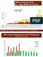 HIV/AIDS Statistics in the Philippines