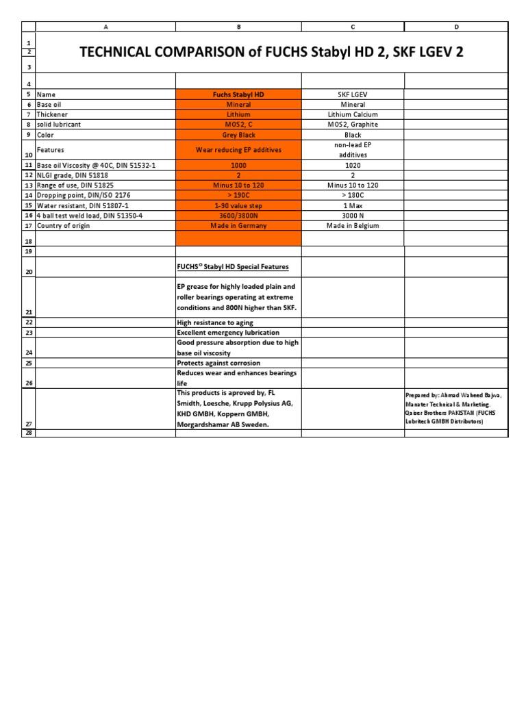 Technical Comparison of FUCHS HD, SKF LGEV 2 Greases (2)