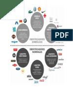 Clasificacion y Ejemplos de Logotipos