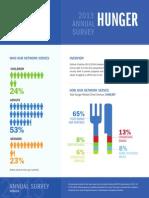 2013 Annual Survey - Hunger