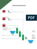 Diagrama de Bloque de La Planta de Tratamiento de Aguas Ácidas (1)