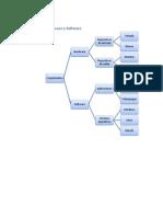Diagrama de Hardware y Software