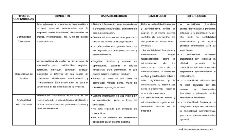 Cuadro comparativo tipos de contabilidad for Tipos de cuadros