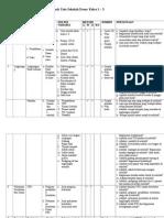 Tabel Pengkajian AUS Kelas 1-3