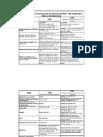 Transpa5 Comparación CDN y CNA