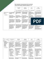 Rubrik Pentaksiran Penyelidikan Tindakan II