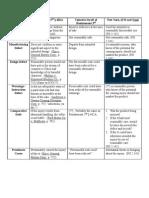 DOS SLTort Chart