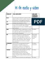formatos de audio y video