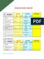 Ground Check & Flight Calibration DVOR