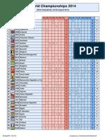 World Championships 2014 - Nations