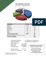 BOARD REPORT Rider Information 8.29.14