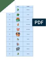 Los  718 Pokemón ..docx