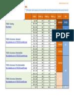 TOEICConverted Scores GlobalEdu