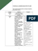 Semnele de Punctuatie Si de Ortografie valori expresive