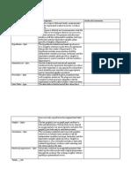 practice lab report postersrubric