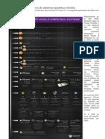 Historia de Sistemas Operativos Móviles