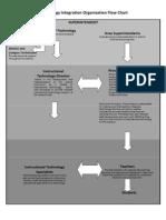 Technology Integration Organization Flow Chart
