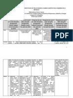 Cuadro Comparativo Sobre Proyectos de Ley Relacionados a Cambio Climático 20 Mayo
