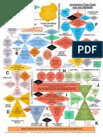 Jurisdiction Flow Chart