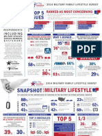 Infographic - Blue Star Families 2014 Military Family LIfestyle Survey