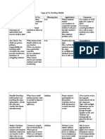 Types of Co-Teaching Notesheet