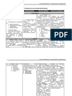Comparativo de Teorias Organizacionales