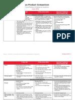 IP Office Comparison