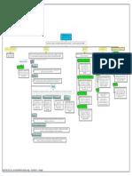 Estratos de La Ingeniería Web