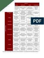 29 Rúbrica Matriz de Valoración de Material Didáctico Actividad 11