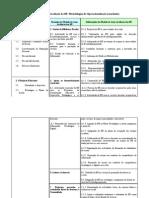 Metodologias de operacionalização (conclusão)