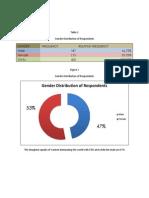 Survey Analysis of aphrodite's corner