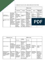 Tabela-matriz
