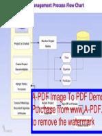 Project Managemproject management flowchartent Flowchart