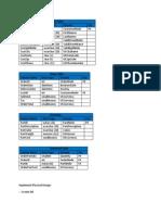 SQL Database Design Final