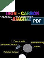 Iron Carbon Diagram English