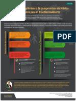 Infografía sobre recursos relacionados con compromisos de México en la Alianza para Gobierno Abierto