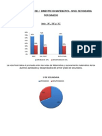 Informe Estadístico Matemática i b - Secundaria