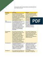psicologia de los grupos 4to punto.docx