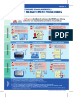 Quantity Measurement Procedures