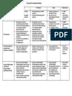 research presentation rubric