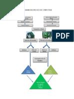 Diagrama Del Proceso de Compostaje