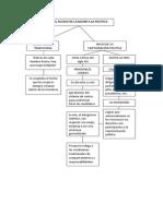 mapa conceptuial de el acceso de l mujer a la politica.pdf