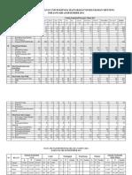 Data Kegiatan Pelayanan Umum Kepada Masyarakat Di Kelurahan Menteng