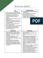 Analisis FODA Del Caso EasyJet
