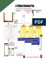 IDEA 49 - Five Minute Behaviour Plan - Plan Plus Context - Final