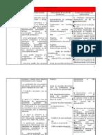 Tabela-Estabelecer nexos coerentes entre os indicadores e os factores críticos