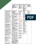 Tabela Fil-episteme-herme-retórica e Oratória Jurídica (1)