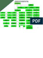 10. Struktur Organisasi Puskesmas Poasia Tahun 2013